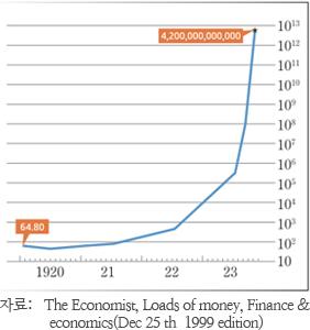 자료:   The Economist, Loads of money, Finance & economics(Dec 25 th  1999 edition)